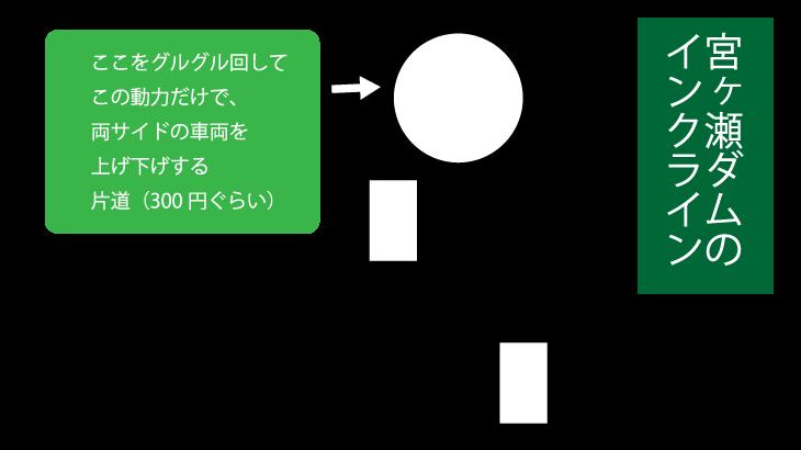 インクラインの構造